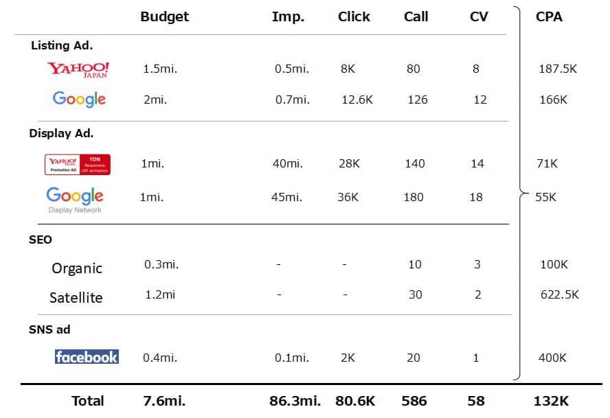 デジタル広告の予算イメージ