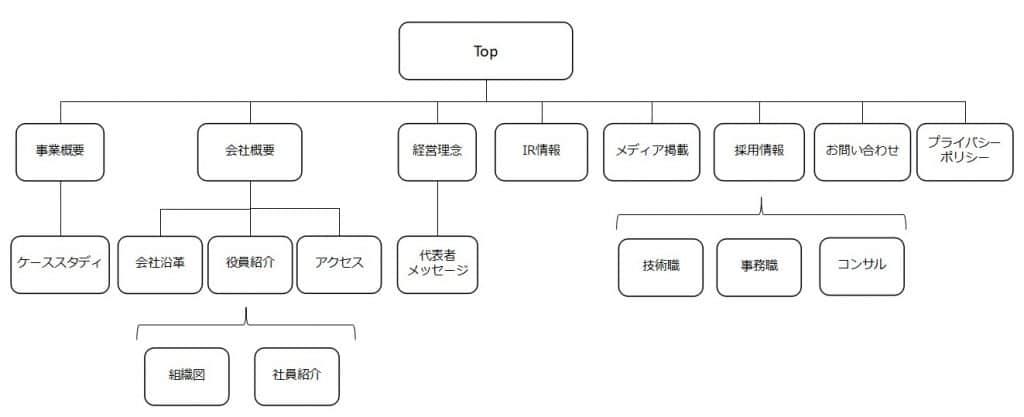 サイトツリー